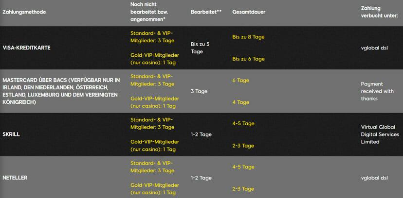 888 Sportwetten Auszahlungen Infos